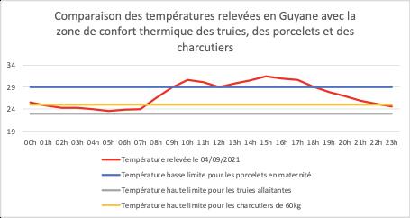 Température Guyane