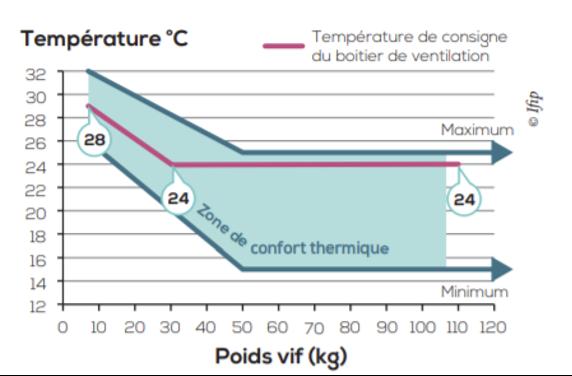 Intervalle de confort thermique selon le poids des porcs (Source : IFIP)